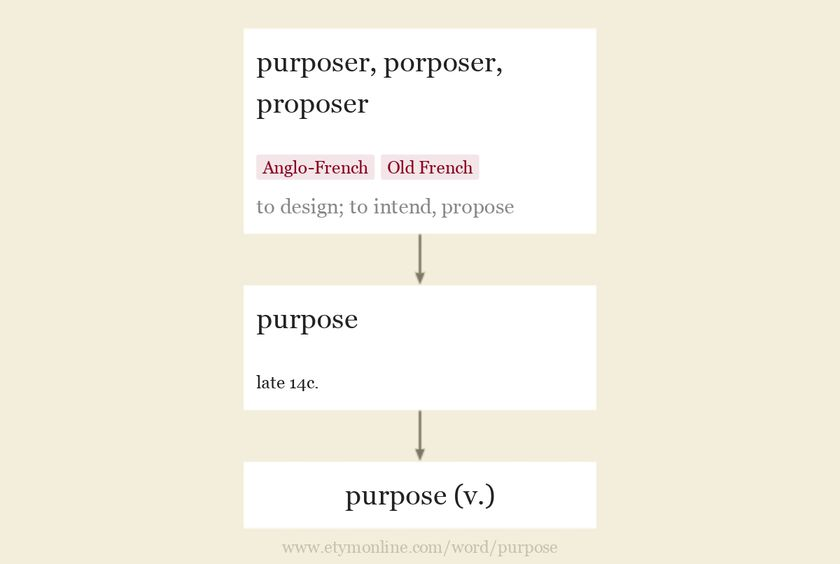 Origin and meaning of purpose