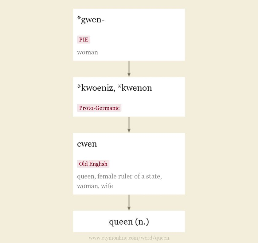 Origin and meaning of queen