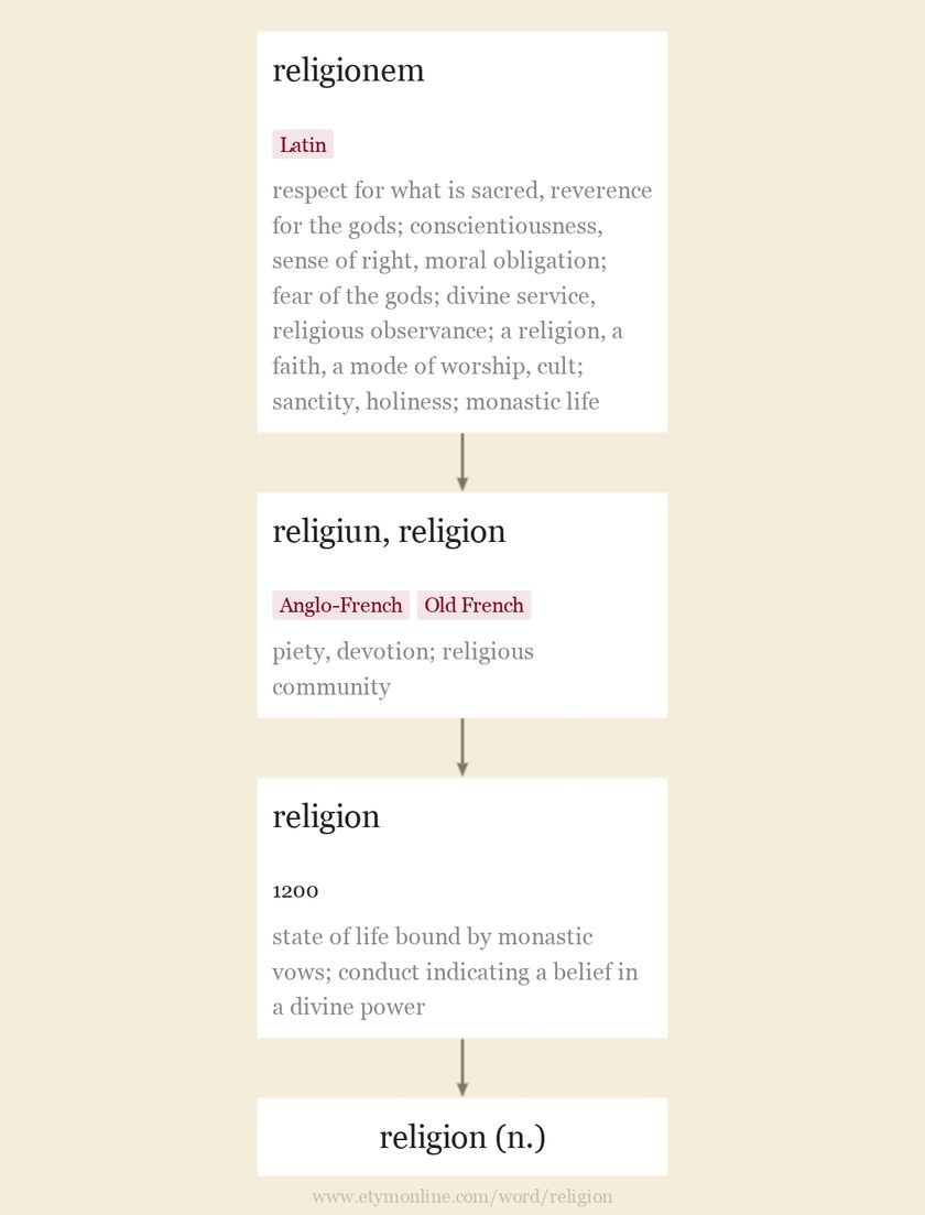 Literally The Word Religion Means