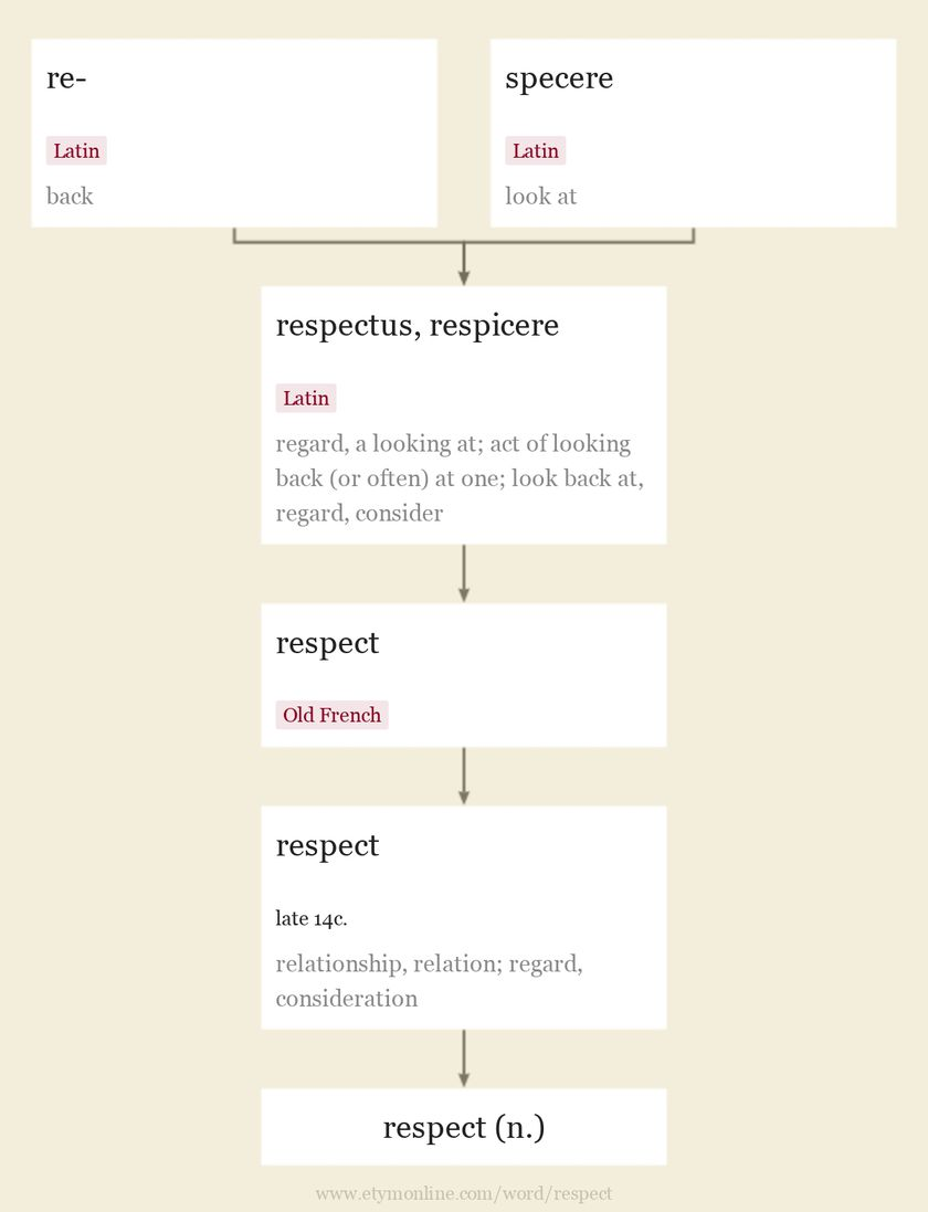 Origin and meaning of respect