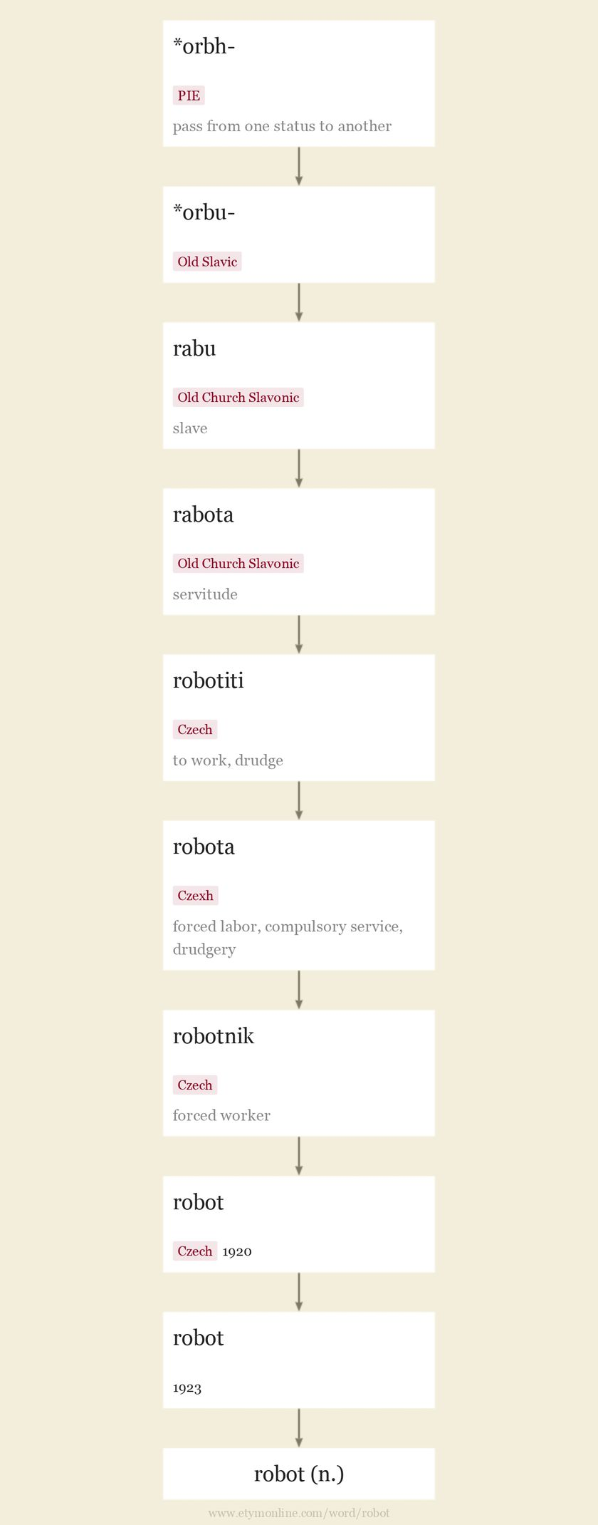 Origin and meaning of robot