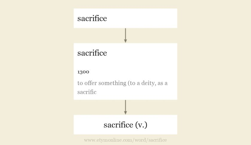 Origin and meaning of sacrifice