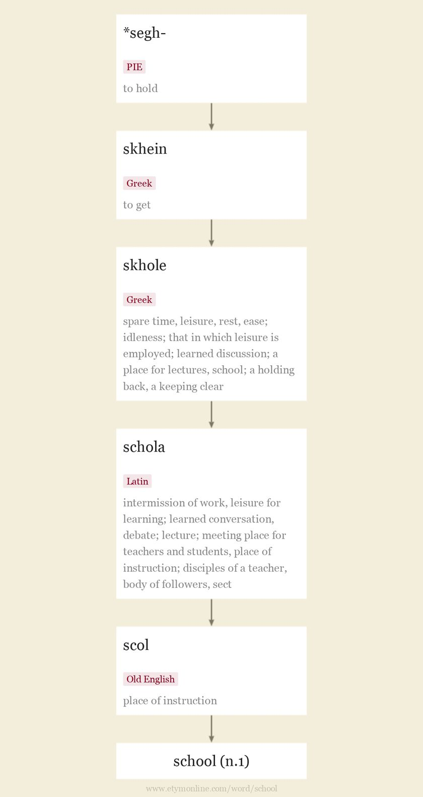 Origin and meaning of school