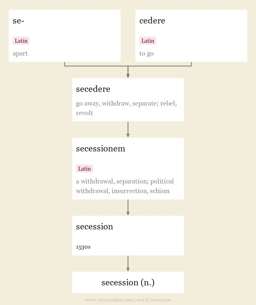 Origin and meaning of secession