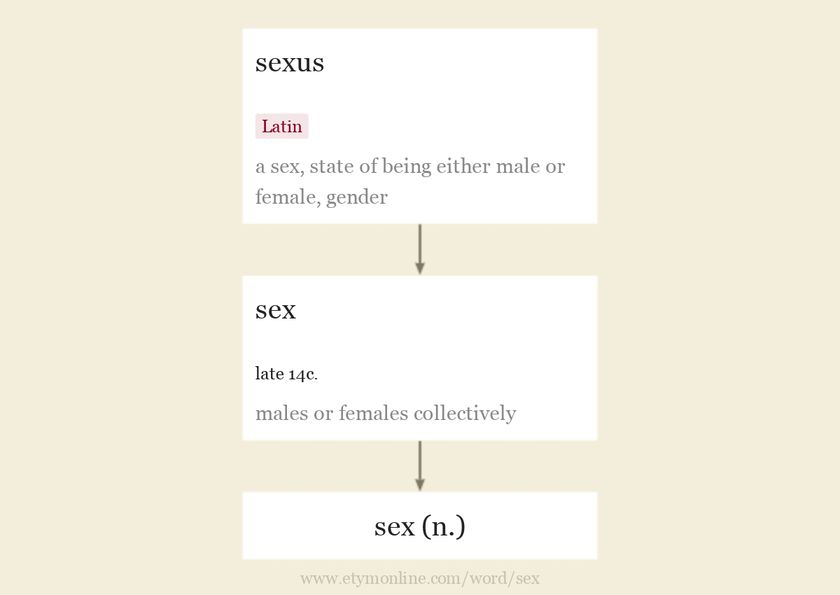 Origin and meaning of sex