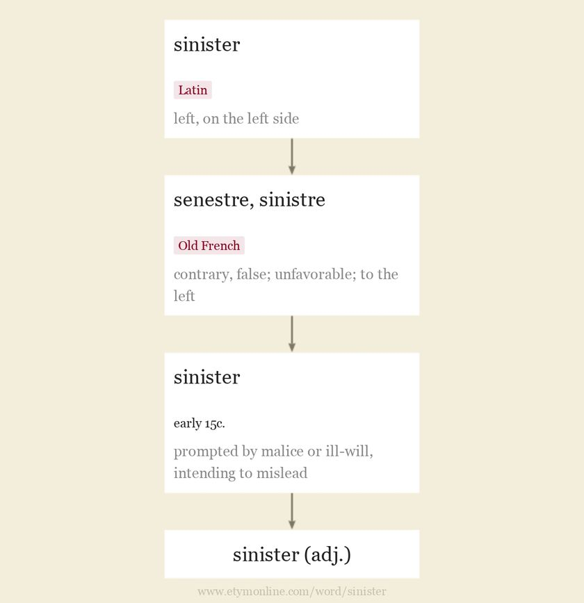 Origin and meaning of sinister