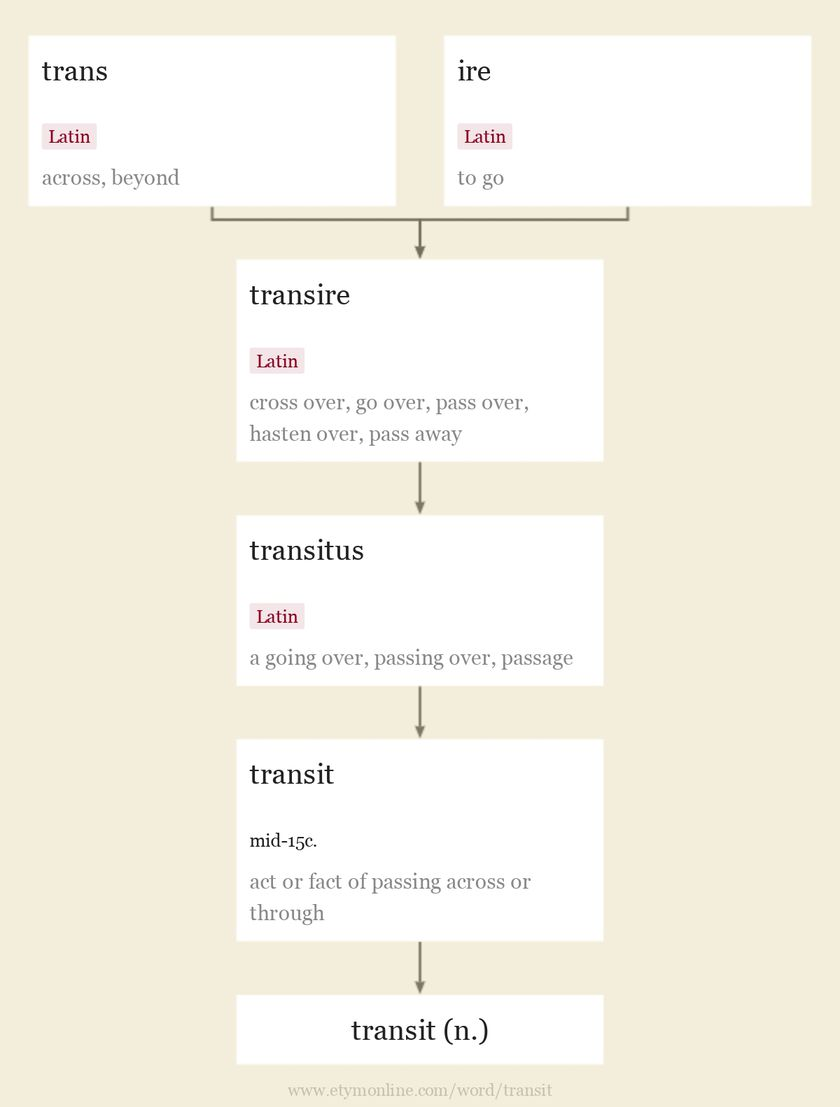 Origin and meaning of transit