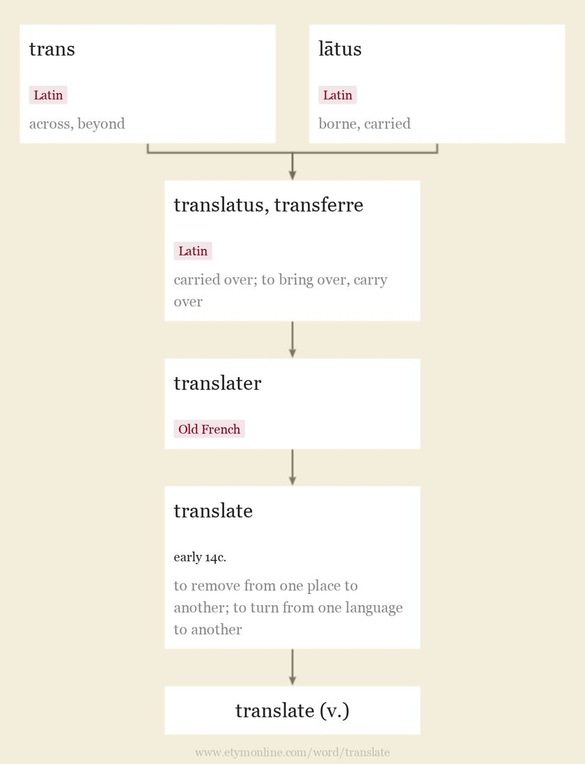 Origin and meaning of translate