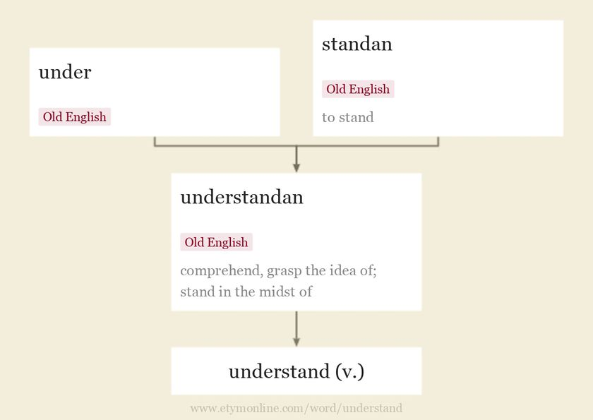 Origin and meaning of understand