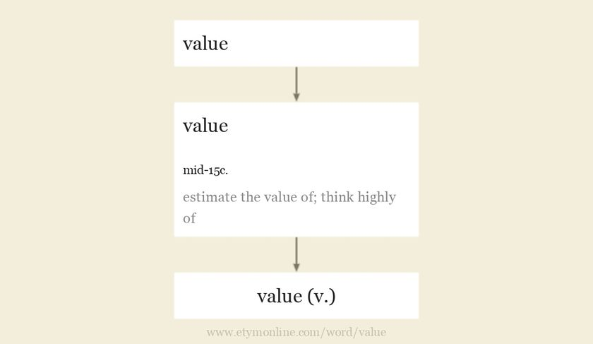 Origin and meaning of value