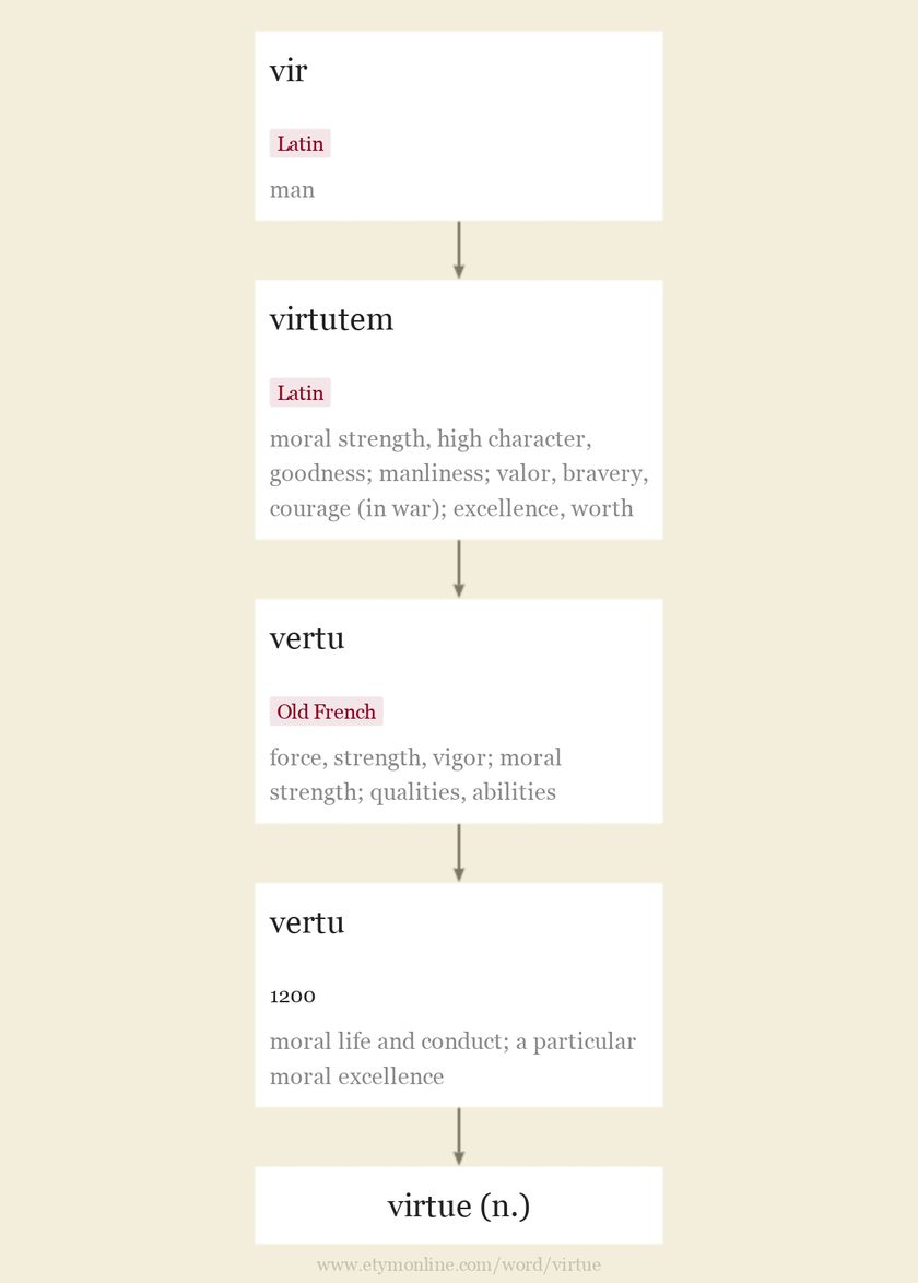 Origin and meaning of virtue