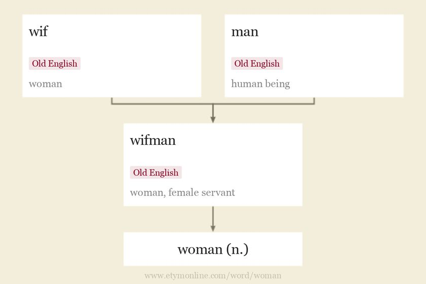Origin and meaning of woman