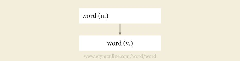 Origin and meaning of word