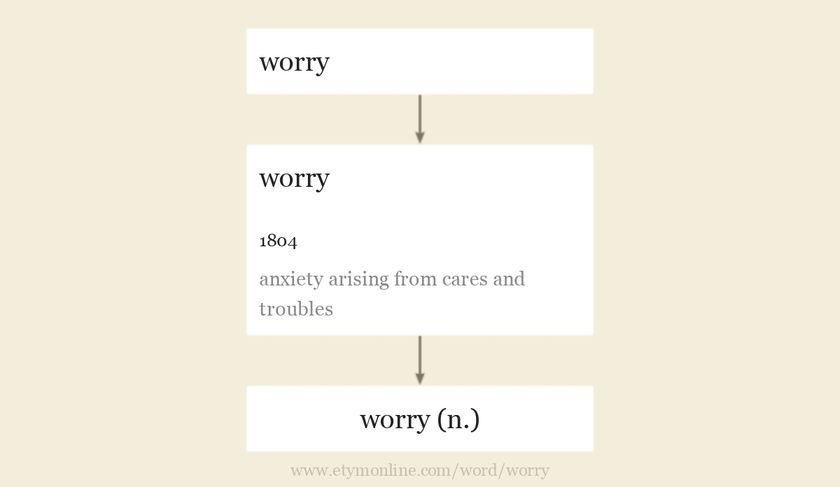 Origin and meaning of worry