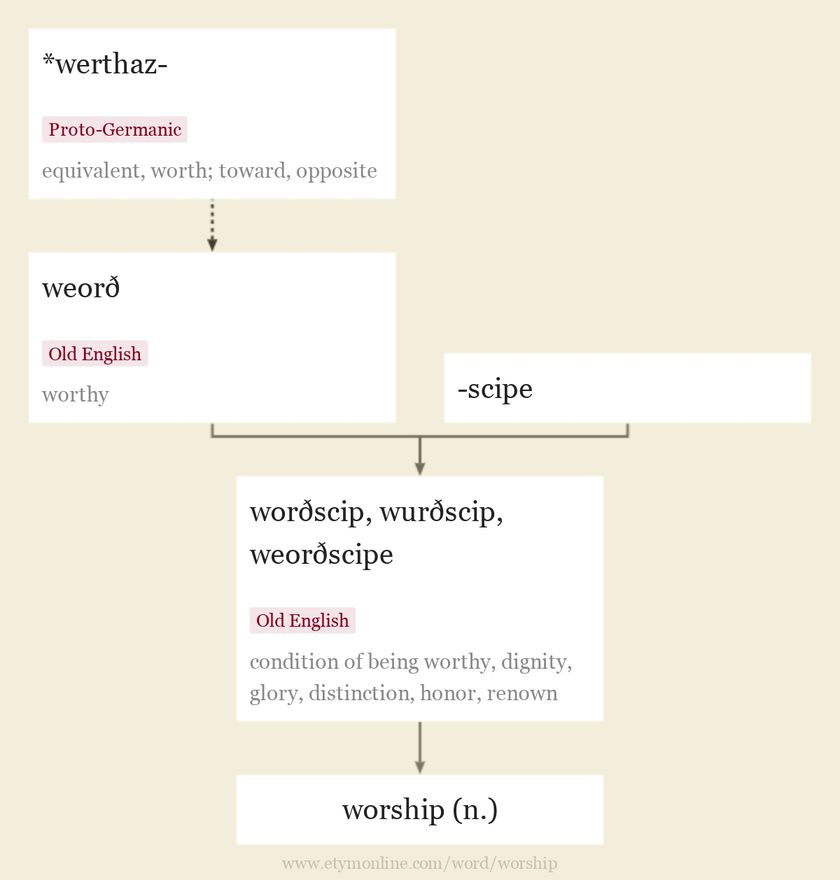Origin and meaning of worship